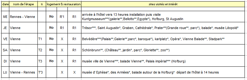 Capture -plan de visite